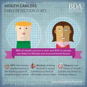 Mouth Cancer Risk Factors